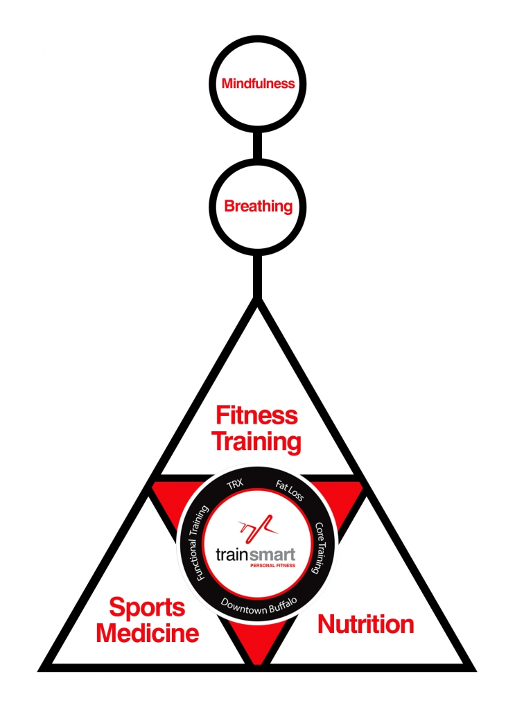 trainsmart pyramid